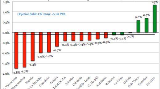 FEDEA cifra el déficit de Castilla-La Mancha a final de año en 436 millones de euros