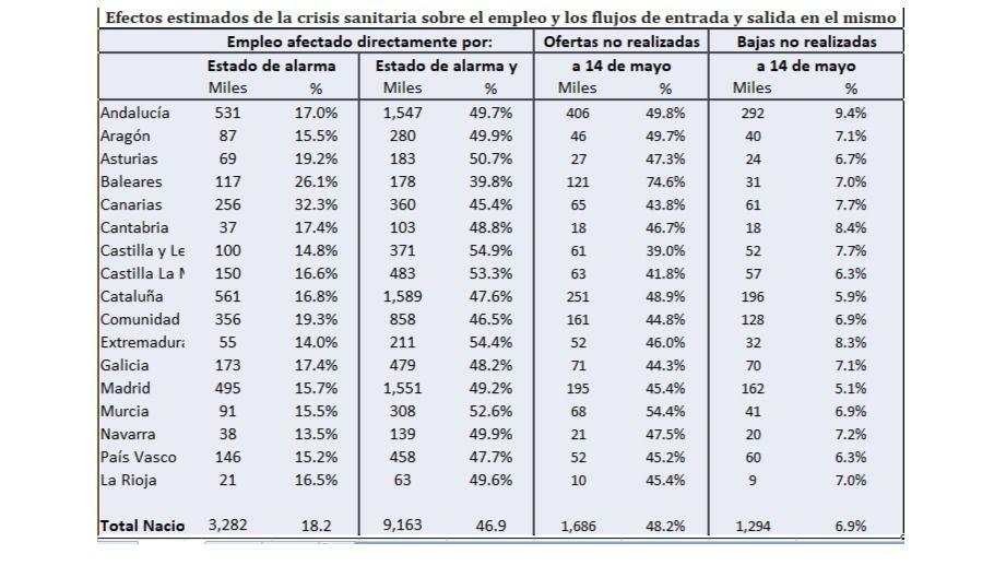 La pandemia deja en casa a 483.000 trabajadores de Castilla-La Mancha, el 53,3% de la población ocupada