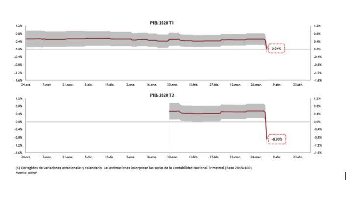 Los datos del paro llevan a la AIReF a revisar a la baja su previsión de crecimiento de la economía en el segundo trimestre