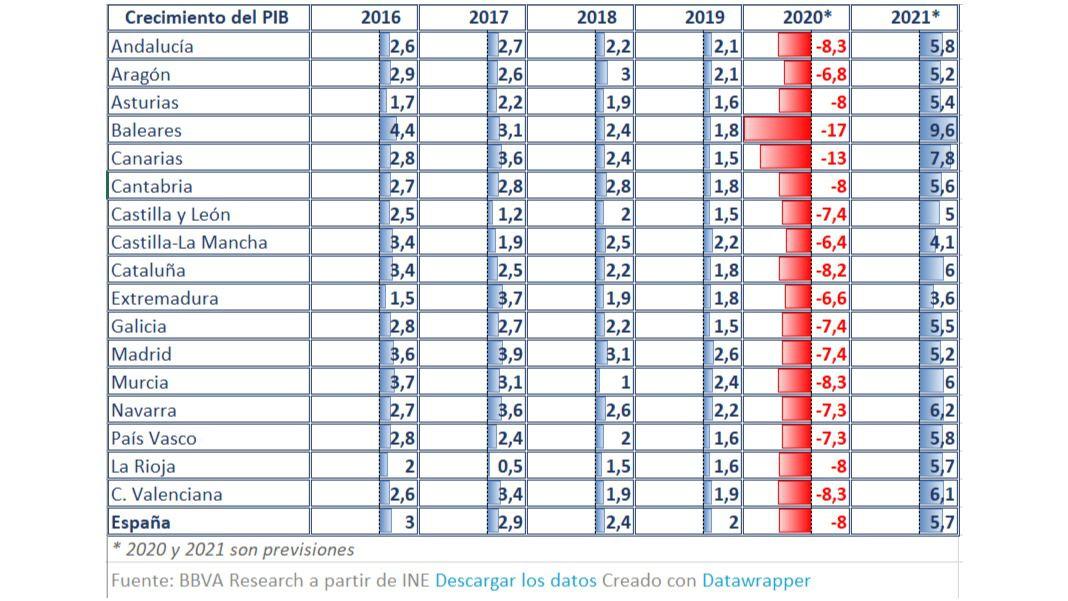La economía de Castilla-la Mancha, la que menos caerá en 2020 por el coronavirus