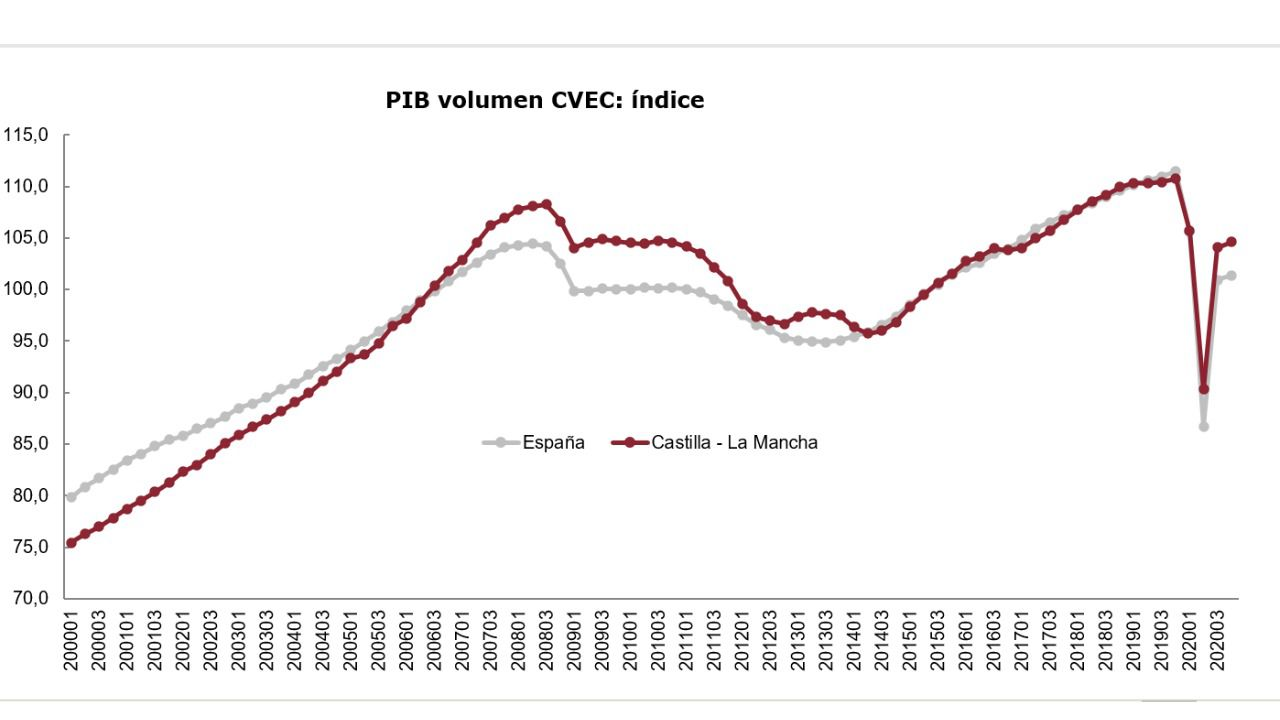 La evolución trimestral en 2020 estimada por la AIReF apunta a una caída anual del PIB de Castilla-La Mancha del 8,4%