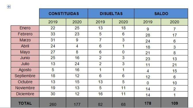 CEOE CEPYME Cuenca apunta que 2020 se cierra con un tercio menos de empresas constituidas