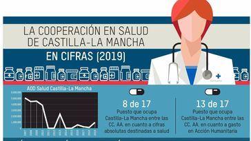 Las instituciones de la región destinaron en 2019 un 24,5% menos a ayuda al desarrollo pero un 150% más a cooperación sanitaria