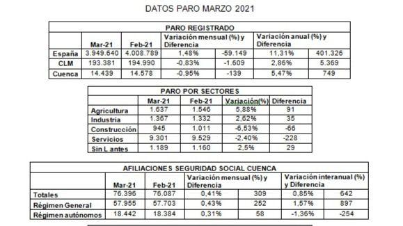 CEOE CEPYME CUENCA apunta que la Semana Santa ha dado un pequeño impulso al empleo en la provincia