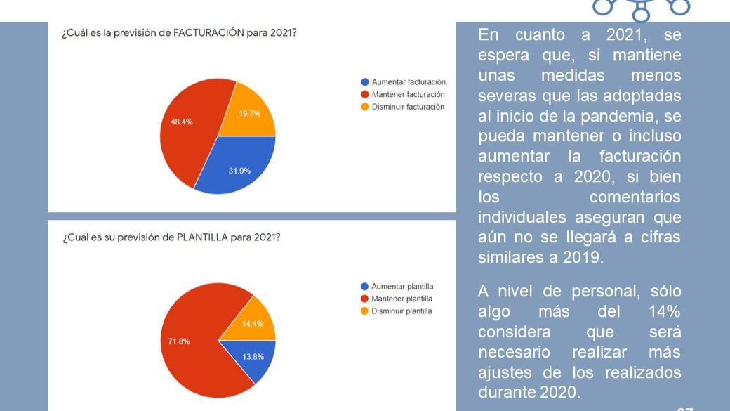 Ocho de cada diez empresas y autónomos de la provincia de Ciudad Real redujeron su facturación en 2020 respecto a 2019