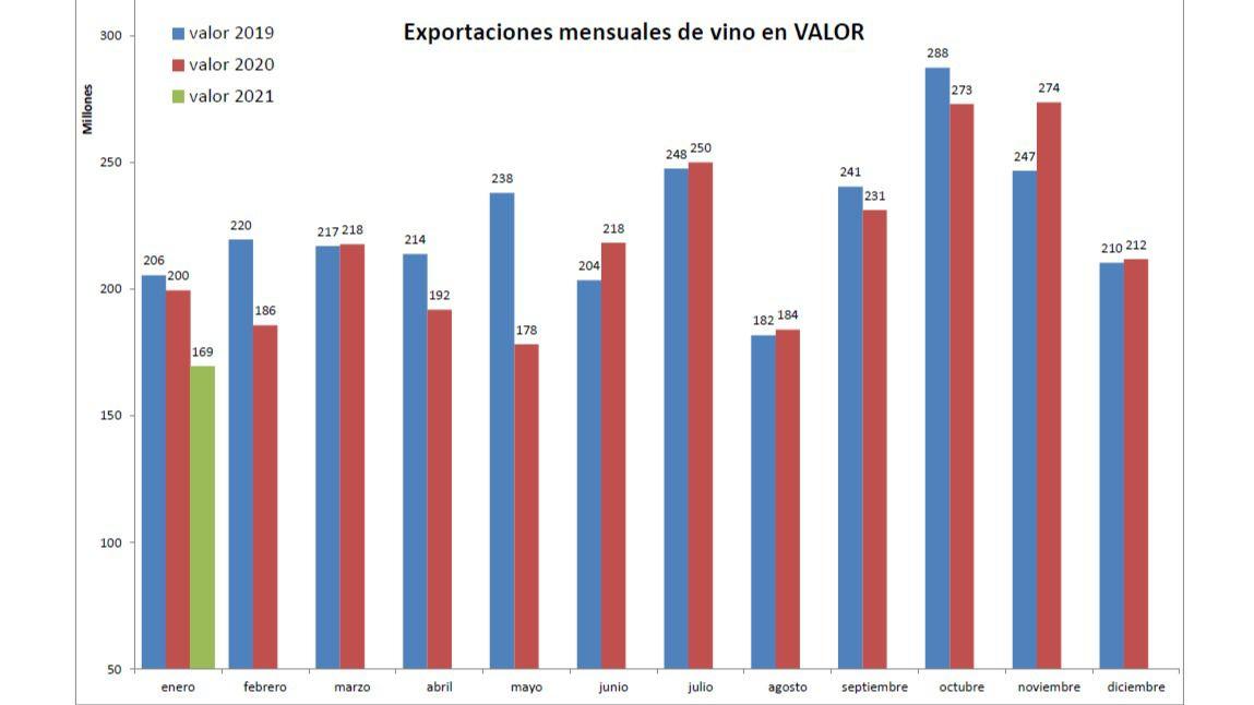 Caen las exportaciones de vino en precio y volumen