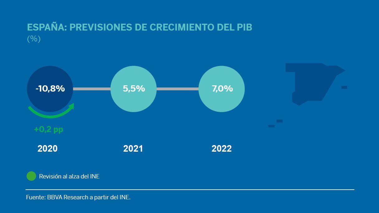 BBVA Research: La economía española irá de menos a más y crecerá un 5,5% en 2021 y un 7,0% en 2022