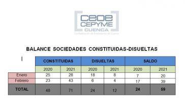 CEOE CEPYME Cuenca destaca un buen inicio de año en la creación de empresas