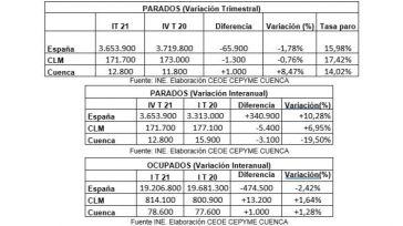 CEOE CEPYME Cuenca señala que la EPA indica las consecuencias de la pandemia en la provincia durante el comienzo de 2021