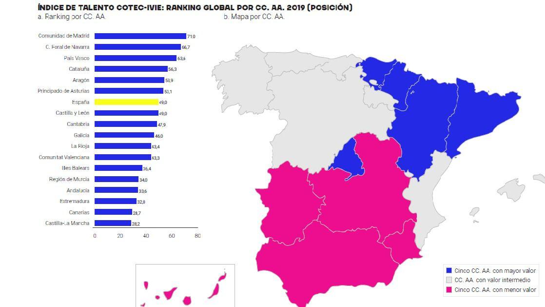 Madrid lidera el ránking del talento por Comunidades Autónomas, que cierra Castilla-La Mancha