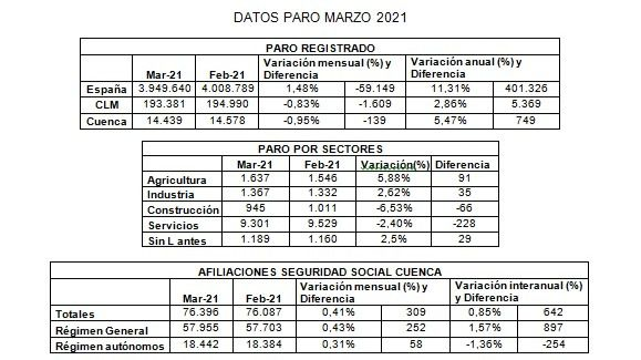 Los empresarios de Cuenca lamentan que la provincia no genere empleo como ha ocurrido en España o en la región