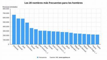 Los nombres que más usados en Castilla-La Mancha repiten podio un año más