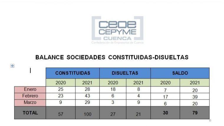 CEOE CEPYME Cuenca constata un buen inicio de año en la constitución de sociedades mercantiles