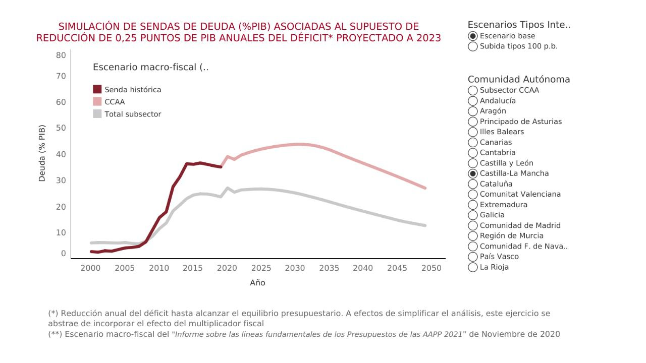 En 2030 la deuda de CLM alcanzará el 43,83% del PIB