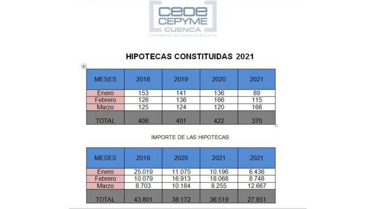 CEOE CEPYME Cuenca apunta que el mercado hipotecario sigue en retroceso