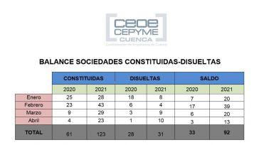 CEOE CEPYME Cuenca apunta que la constitución de sociedades crece un 100% en el primer tercio del año