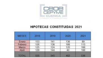 CEOE CEPYME Cuenca advierte que el mercado hipotecario sigue en proceso de ajuste