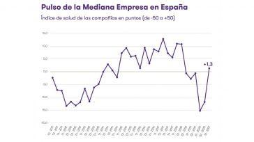 La mediana empresa en España mejora su salud y regresa a valores previos a la pandemia