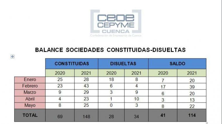CEOE CEPYME Cuenca destaca que sigue multiplicándose la natalidad de empresas en la provincia