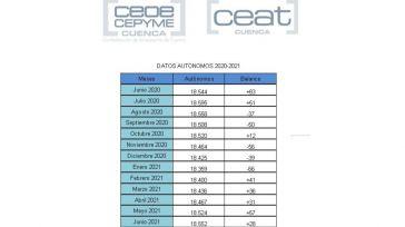 CEAT Cuenca indica que el efecto rebote y la temporada estival siguen propiciando el aumento de autónomos