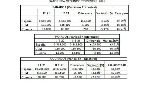 CEOE CEPYME Cuenca afirma que las menores restricciones y el mayor tejido empresarial dinamizan el empleo