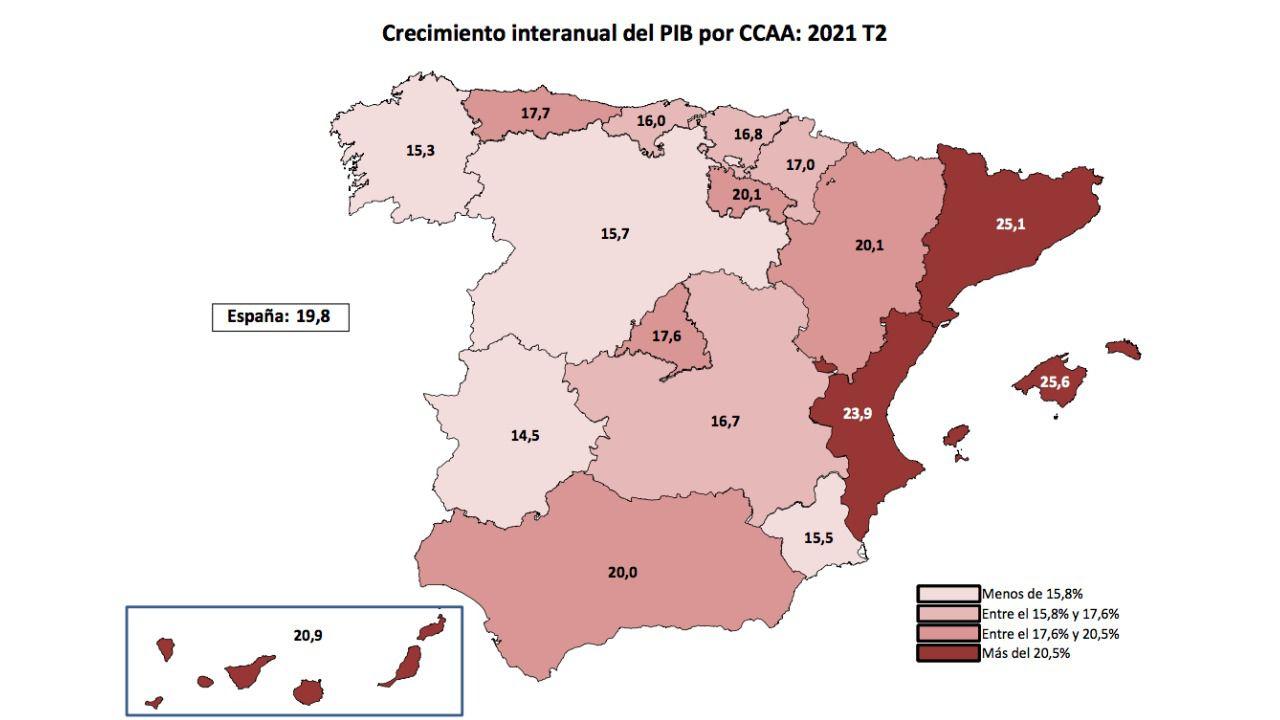La economía regional crece al 16,7% interanual y mejora las previsiones para 2021