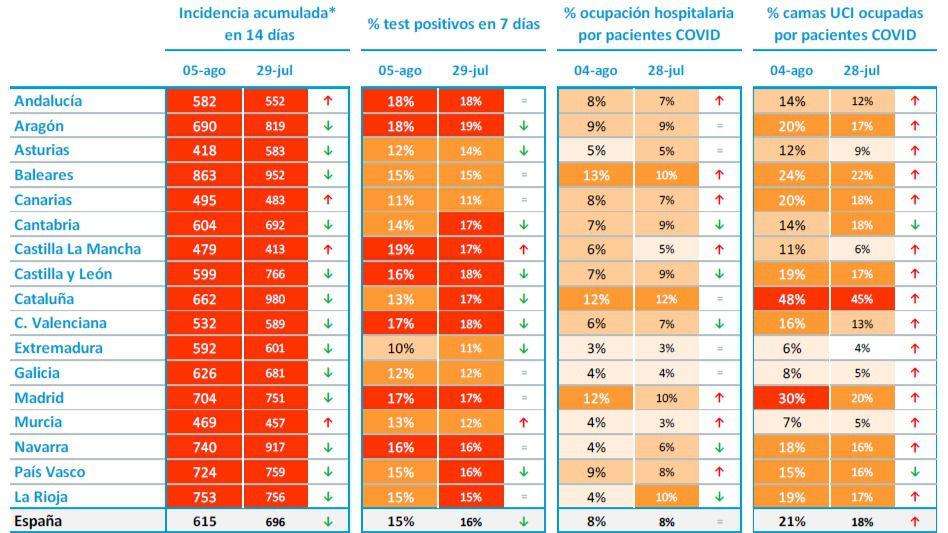 Datos covid CLM: La incidencia en 479, la ocupación de UCI en el 11% y la inmunidad en el 57,2%