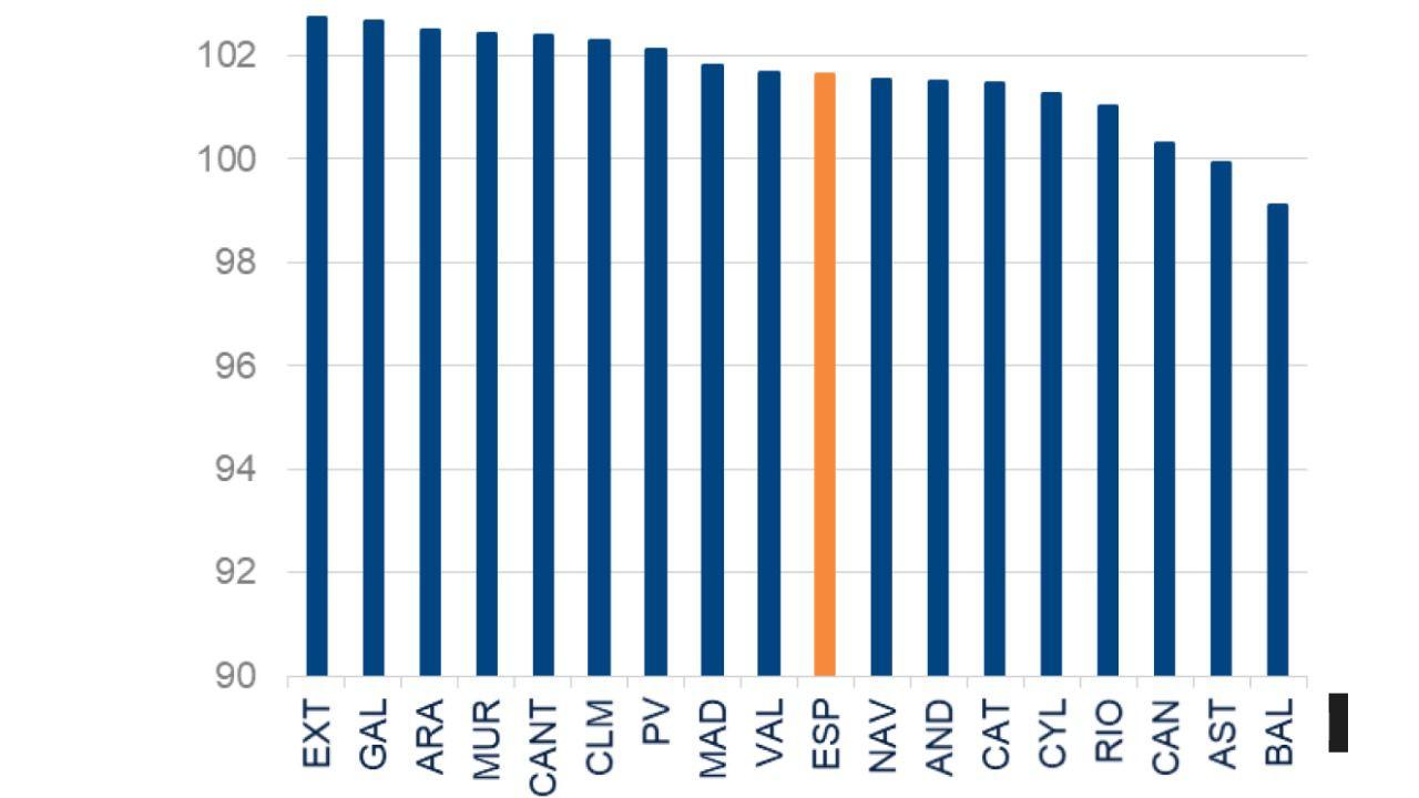 La economía de CLM acelera su recuperación y en 2022 presentará un crecimiento del 2,4% sobre el PIB de 2019
