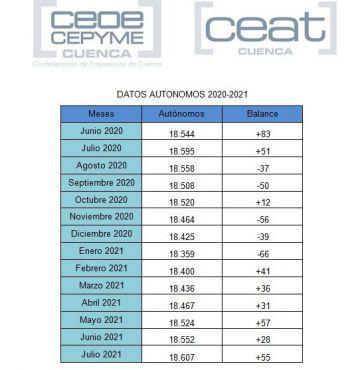 CEAT Cuenca celebra seis meses consecutivos de crecimiento en el número de autónomos en la provincia