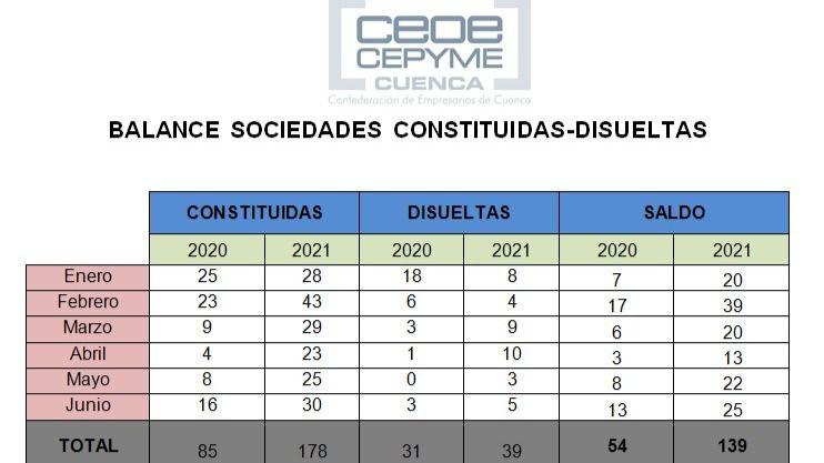 CEOE CEPYME Cuenca reseña el enorme aumento del balance de sociedades mercantiles en la provincia
