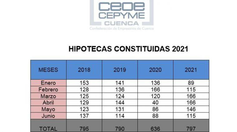CEOE CEPYME Cuenca indica un crecimiento de las hipotecas, pero acompañado de una multiplicación de los cambios