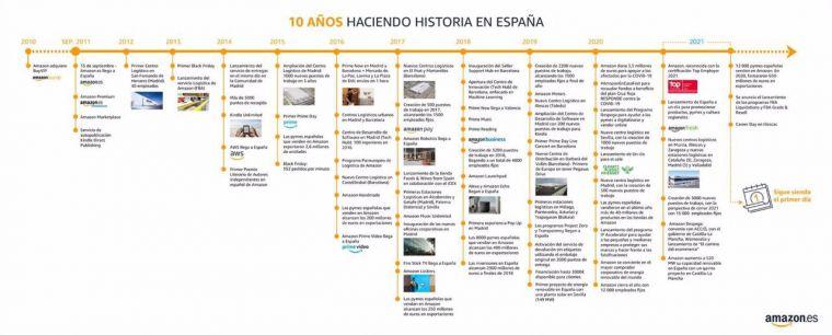 Amazon cumple 10 años en España, donde ha invertido más de 6.800 millones y cuenta con 15.000 empleados fijos