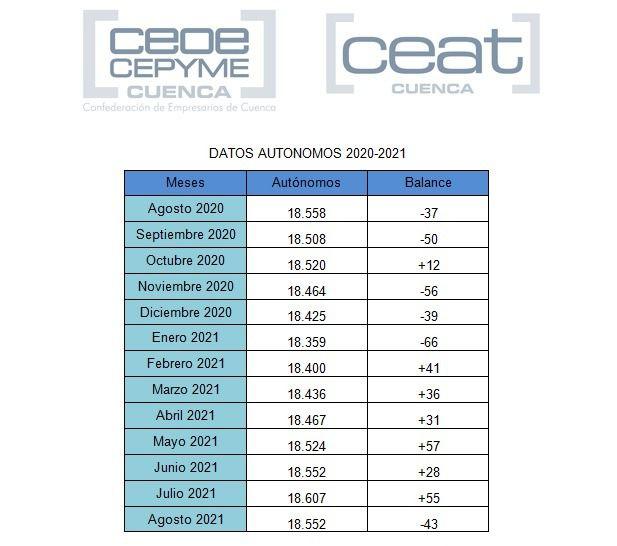 CEAT CUENCA valora negativamente el mes de agosto, que rompe con la buena tendencia de crecimiento de autónomos en la provincia