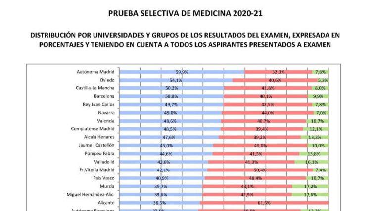 Los estudiantes de Medicina de la UCLM alcanzan el tercer mejor puesto en los resultados del MIR 2020/2021