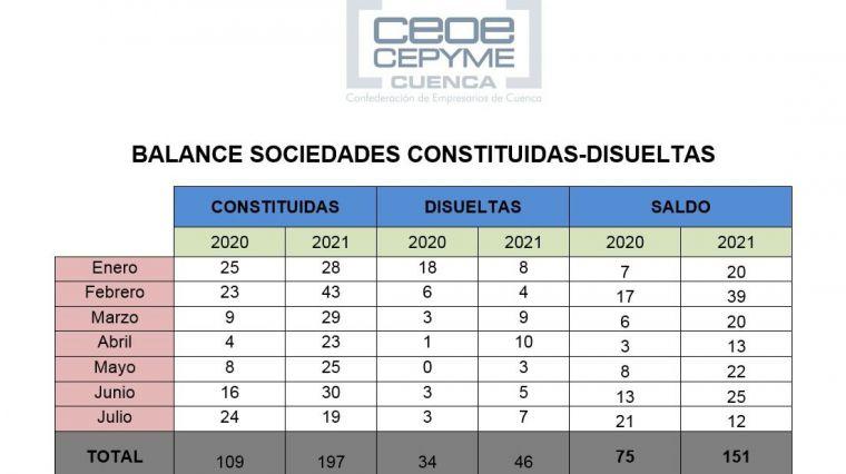 Las sociedades mercantiles en Cuenca siguen en claro crecimiento pese a un mes de julio en negativo