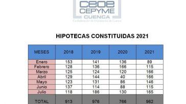 La firma de hipotecas en Cuenca señala un incremento de la actividad y su importe, acompañado de muchos más cambios