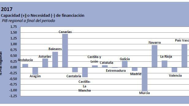 CLM, la segunda comunidad con mayor déficit, incumple también la regla de gasto