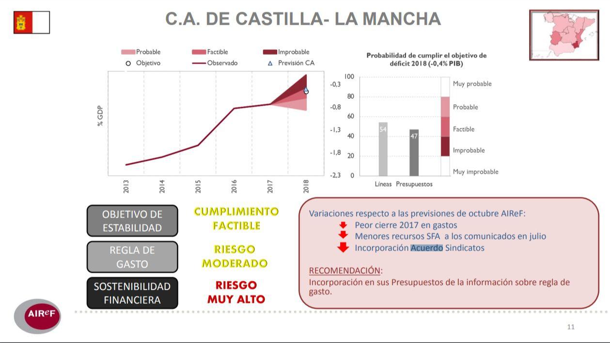 La AIReF empeora sus previsiones sobre el cumplimiento por Castilla-La Mancha de los objetivos de estabilidad