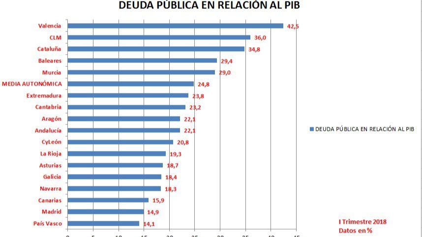 La deuda del gobierno regional alcanza los 14.444 millones de euros