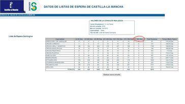Pantallazo de los datos del SESCAM relativos a la lista de espera quirúrgica de agosto del Hospital de Toledo.