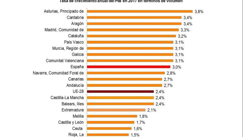 La economía castellano-manchega se desaceleró con fuerza en 2017
